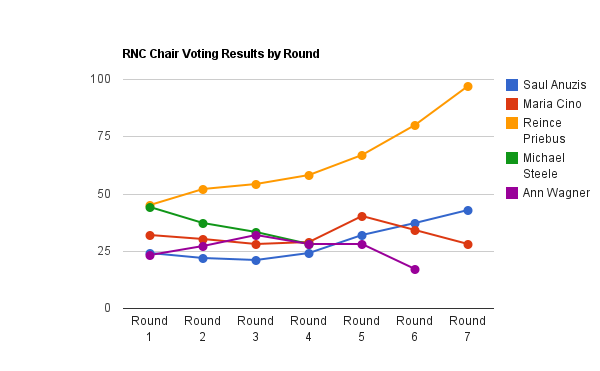 RNC Voting Results by Round