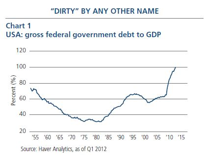 Obama's legacy of crushing debt