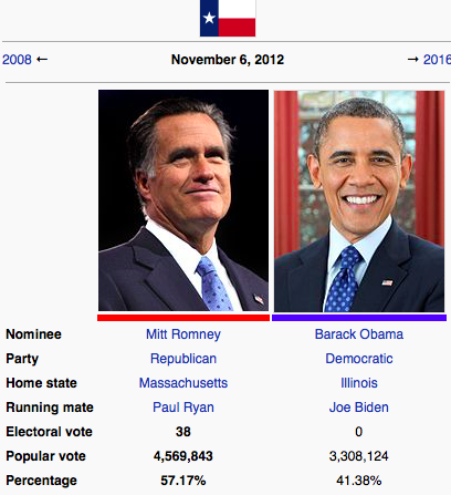 Romney ran 20% better vs Obama in Texas than nationally
